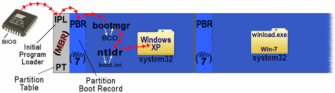 Dual-boot sequence xp and Win-7